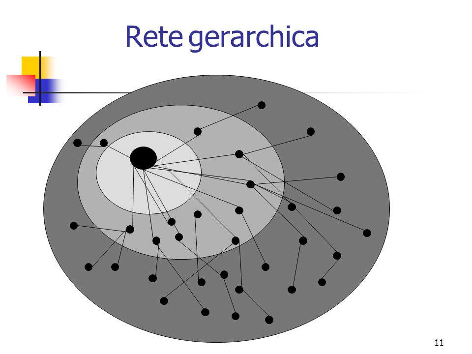 11 Rete gerarchica