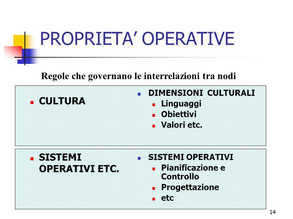 14 PROPRIETA OPERATIVE CULTURA SISTEMI OPERATIVI ETC.