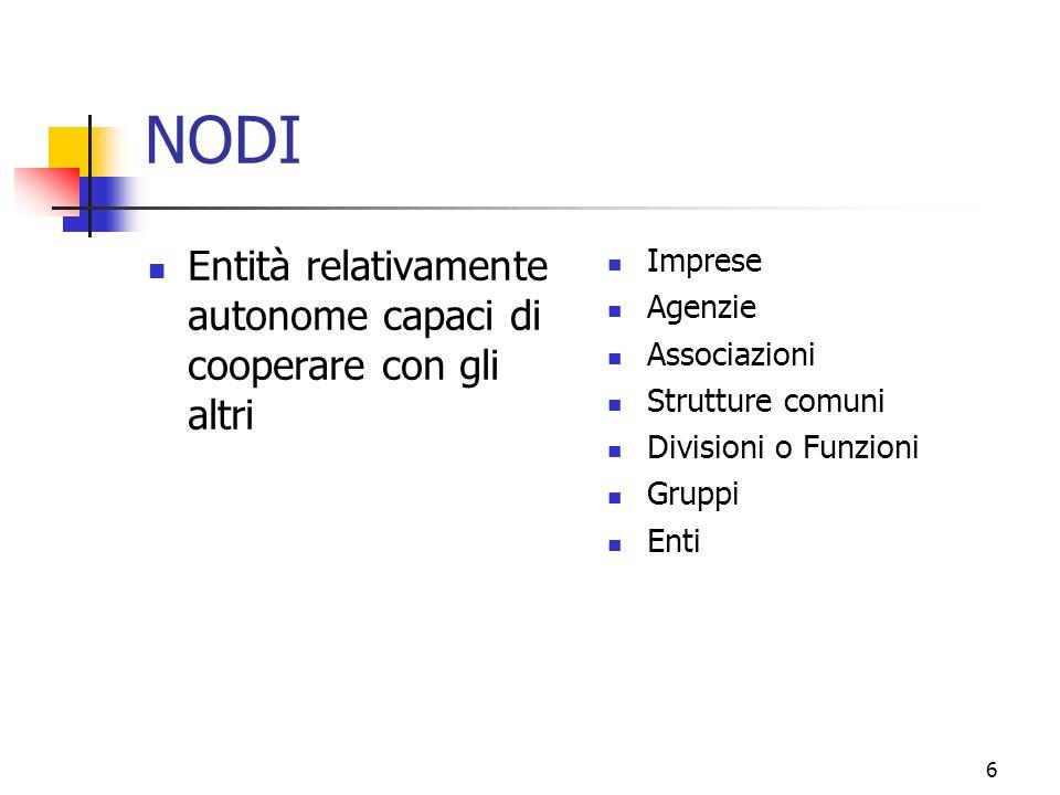 6 NODI Entità relativamente autonome capaci di cooperare con gli altri Imprese Agenzie Associazioni Strutture comuni Divisioni o Funzioni Gruppi Enti