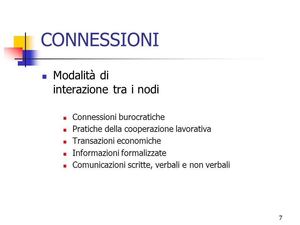 7 CONNESSIONI Modalità di interazione tra i nodi Connessioni burocratiche Pratiche della cooperazione lavorativa Transazioni economiche Informazioni formalizzate Comunicazioni scritte, verbali e non verbali