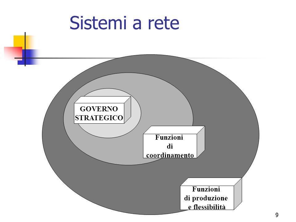 9 Sistemi a rete GOVERNO STRATEGICO Funzioni di coordinamento Funzioni di produzione e flessibilità