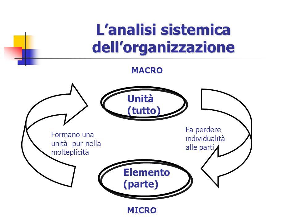 Lanalisi sistemica dellorganizzazione Unità (tutto) Elemento (parte) Formano una unità pur nella molteplicità Fa perdere individualità alle parti MICRO MACRO