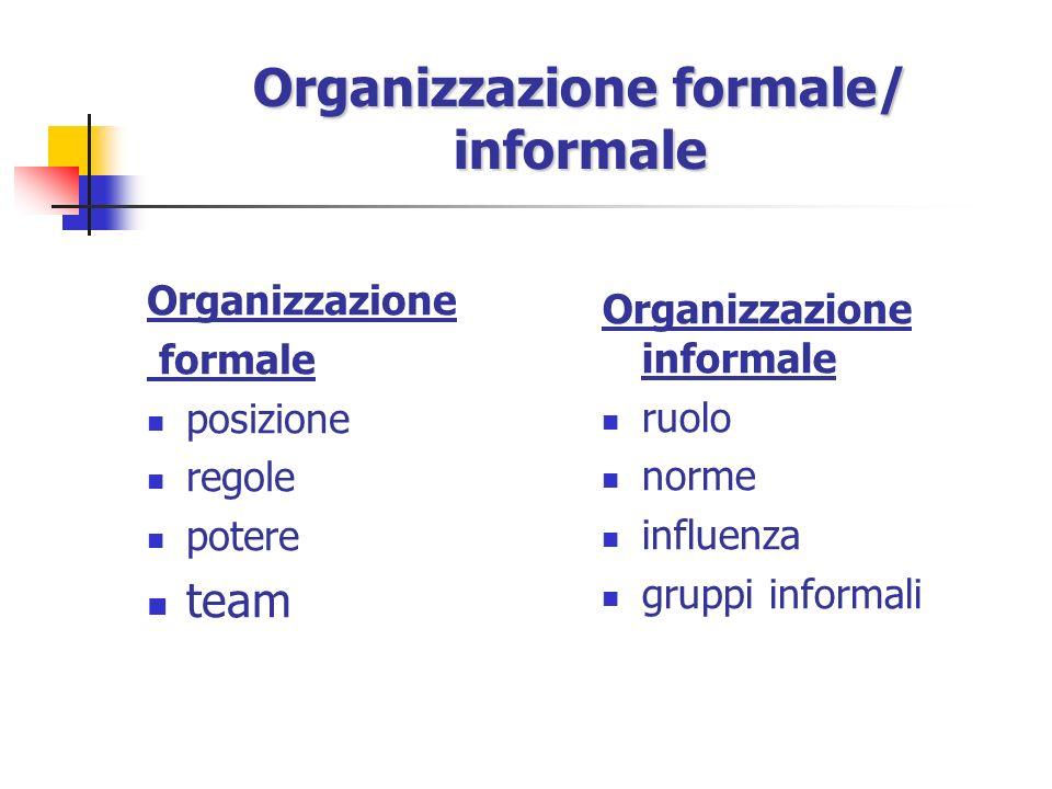 Variabili sociali Organizzazione formale e informale; Potere e influenza; Processi di comunicazione.