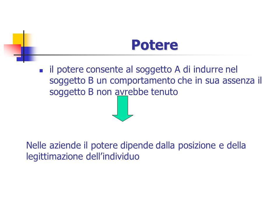 Organizzazione formale/ informale Organizzazione formale posizione regole potere team Organizzazione informale ruolo norme influenza gruppi informali