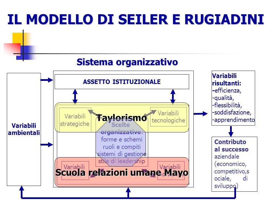 Lanalisi sistemica dellorganizzazione Unità (tutto) Elemento (parte) Formano una unità pur nella molteplicità Fa perdere individualità alle parti MICR