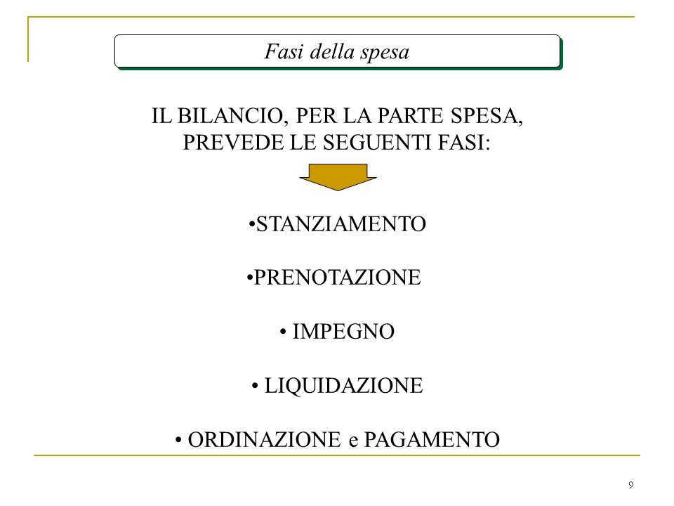9 Fasi della spesa IL BILANCIO, PER LA PARTE SPESA, PREVEDE LE SEGUENTI FASI: STANZIAMENTO PRENOTAZIONE IMPEGNO LIQUIDAZIONE ORDINAZIONE e PAGAMENTO