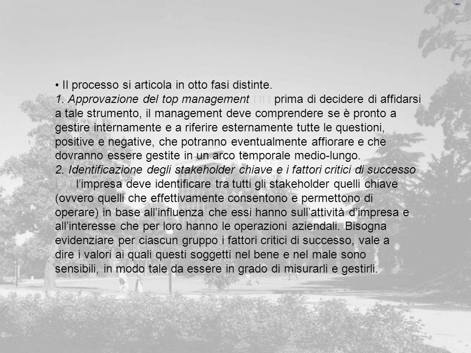 m&m Il processo si articola in otto fasi distinte. 1. Approvazione del top management prima di decidere di affidarsi a tale strumento, il management d