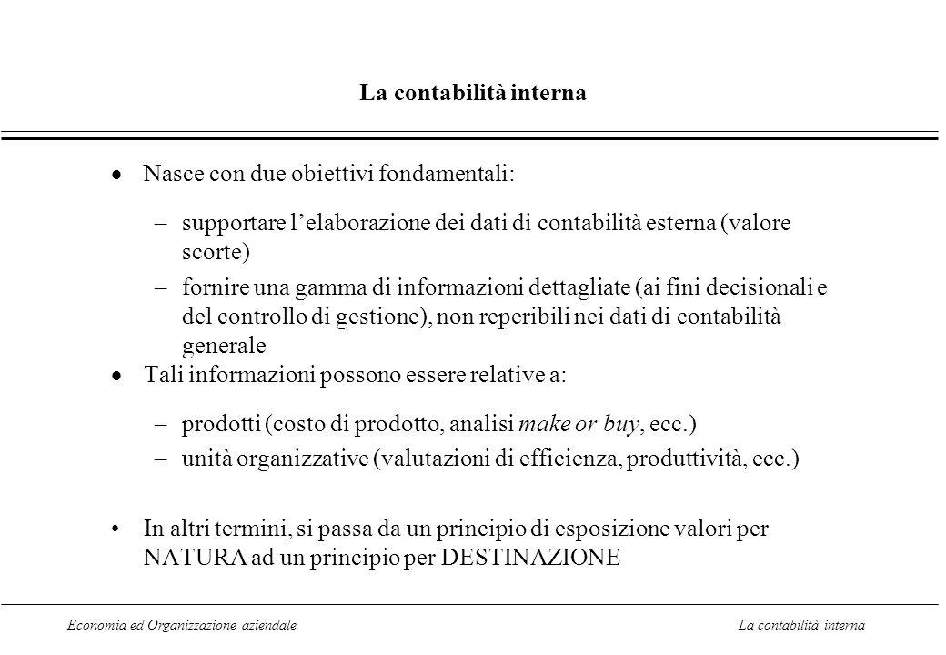 Economia ed Organizzazione aziendaleLa contabilità interna Il calcolo del MON in contabilità interna: lo schema a fatturato e costi variabili Utile per analizzare le decisioni di breve periodo Schema variable (direct) costingSchema variable (direct) costing FATTURATO - COSTI VARIABILI* = ----------------------------------------------- MARGINE DI CONTRIBUZIONE TOTALE - COSTI FISSI = ----------------------------------- MON * costi variabili relativi alla produzione venduta (si considerano inventariabili i soli costi di prodotto variabili: MD; LD; OVH variabili; i variabili, ma non inventariabili sono comunque sopra il margine: es.