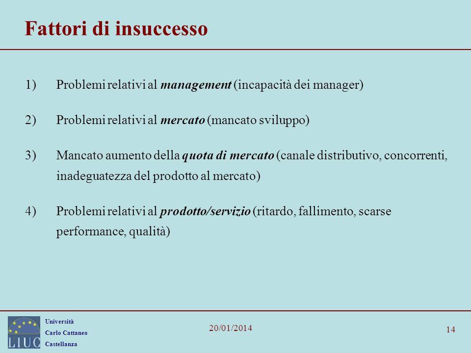 Università Carlo Cattaneo Castellanza 20/01/2014 14 Fattori di insuccesso 1)Problemi relativi al management (incapacità dei manager) 2)Problemi relati