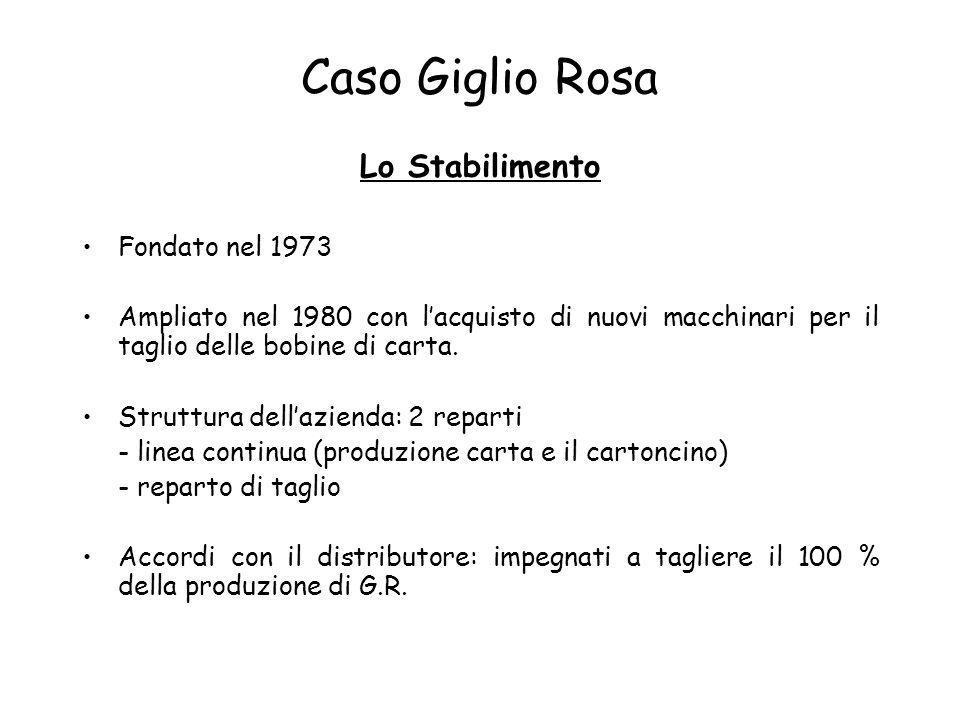 Caso Giglio Rosa Lo Stabilimento Fondato nel 1973 Ampliato nel 1980 con lacquisto di nuovi macchinari per il taglio delle bobine di carta. Struttura d