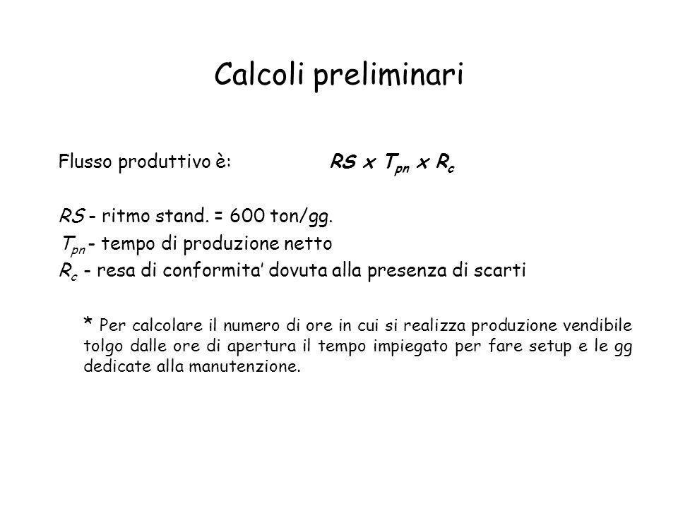 Calcoli preliminari Flusso produttivo è: RS x T pn x R c RS - ritmo stand. = 600 ton/gg. T pn - tempo di produzione netto R c - resa di conformita dov