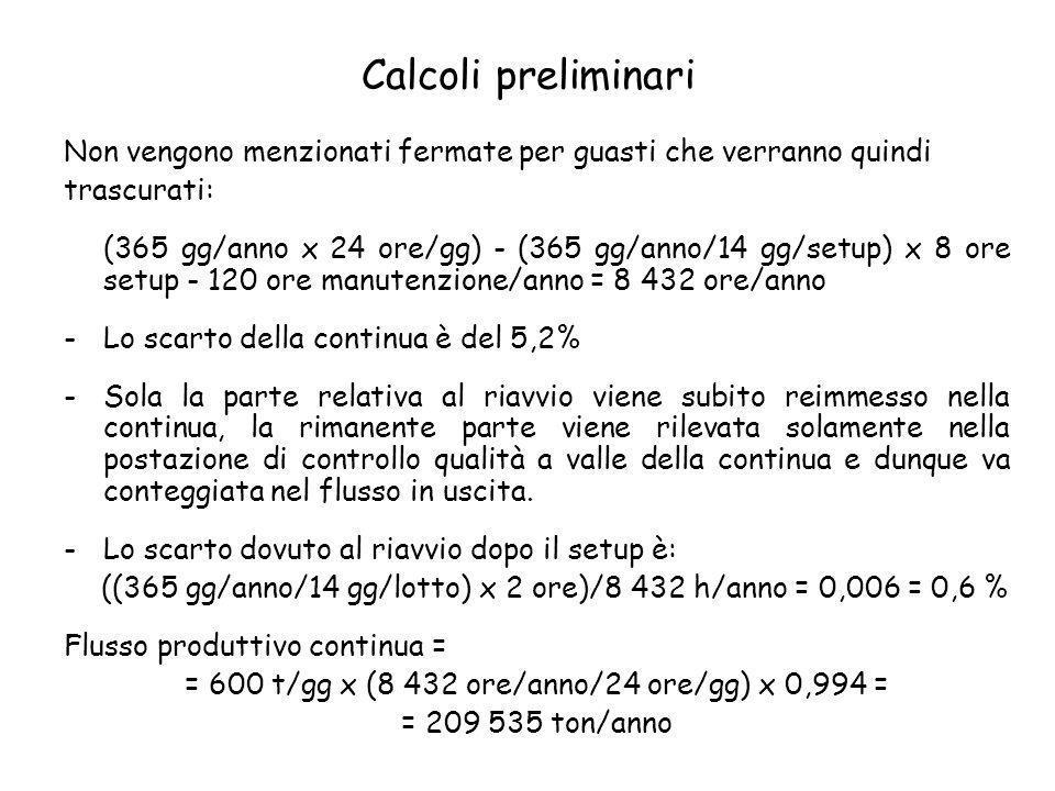 Calcoli preliminari Non vengono menzionati fermate per guasti che verranno quindi trascurati: (365 gg/anno x 24 ore/gg) - (365 gg/anno/14 gg/setup) x