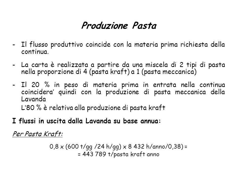Produzione Pasta -Il flusso produttivo coincide con la materia prima richiesta della continua. -La carta è realizzata a partire da una miscela di 2 ti