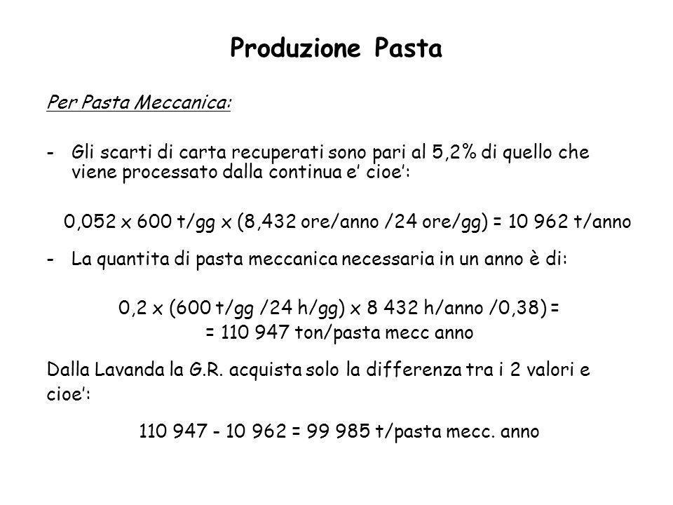 Produzione Pasta Per Pasta Meccanica: -Gli scarti di carta recuperati sono pari al 5,2% di quello che viene processato dalla continua e cioe: 0,052 x
