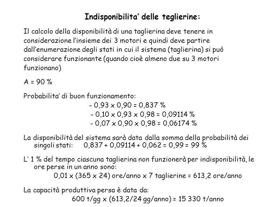 Indisponibilita delle teglierine: Il calcolo della disponibilità di una taglierina deve tenere in considerazione linsieme dei 3 motori e quindi deve p