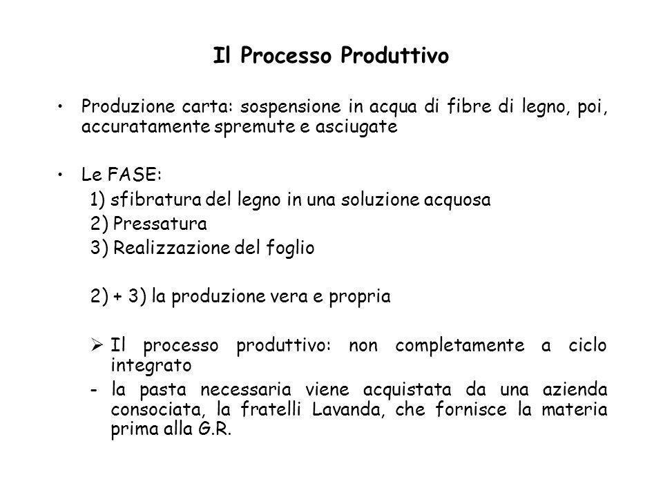 Il Processo Produttivo Produzione carta: sospensione in acqua di fibre di legno, poi, accuratamente spremute e asciugate Le FASE: 1) sfibratura del le