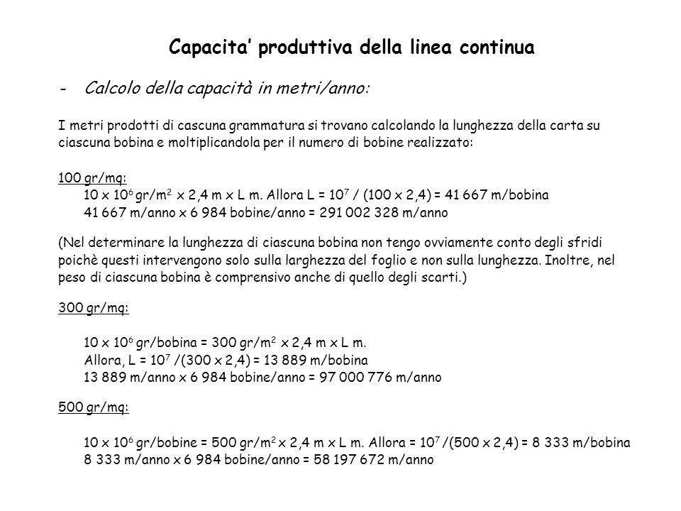 Capacita produttiva della linea continua -Calcolo della capacità in metri/anno: I metri prodotti di cascuna grammatura si trovano calcolando la lunghe