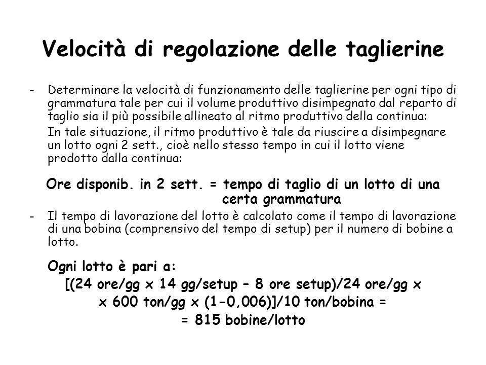 Velocità di regolazione delle taglierine -Determinare la velocità di funzionamento delle taglierine per ogni tipo di grammatura tale per cui il volume