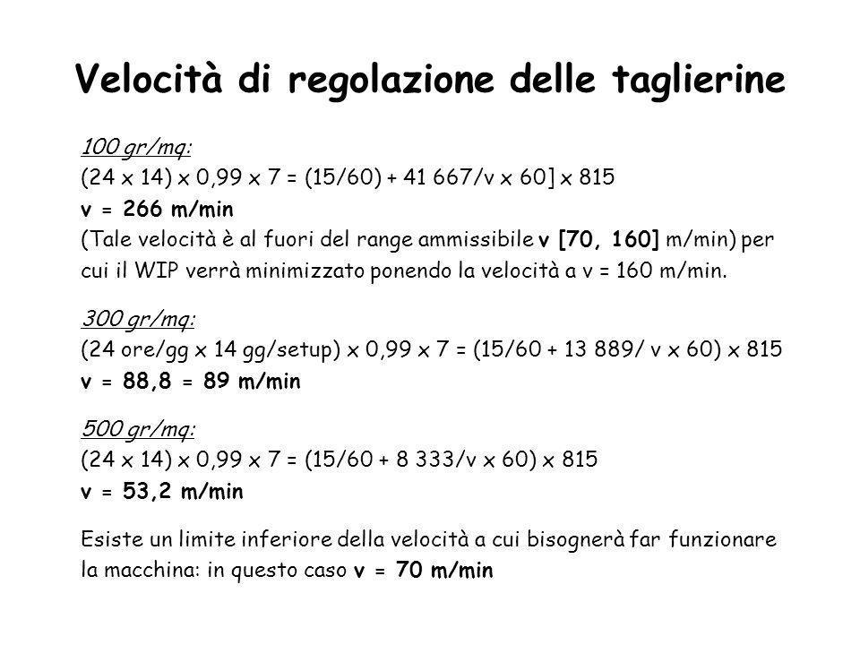 Velocità di regolazione delle taglierine 100 gr/mq: (24 x 14) x 0,99 x 7 = (15/60) + 41 667/v x 60] x 815 v = 266 m/min (Tale velocità è al fuori del