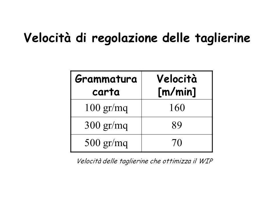Velocità di regolazione delle taglierine Grammatura carta Velocità [m/min] 100 gr/mq160 300 gr/mq89 500 gr/mq70 Velocità delle taglierine che ottimizz