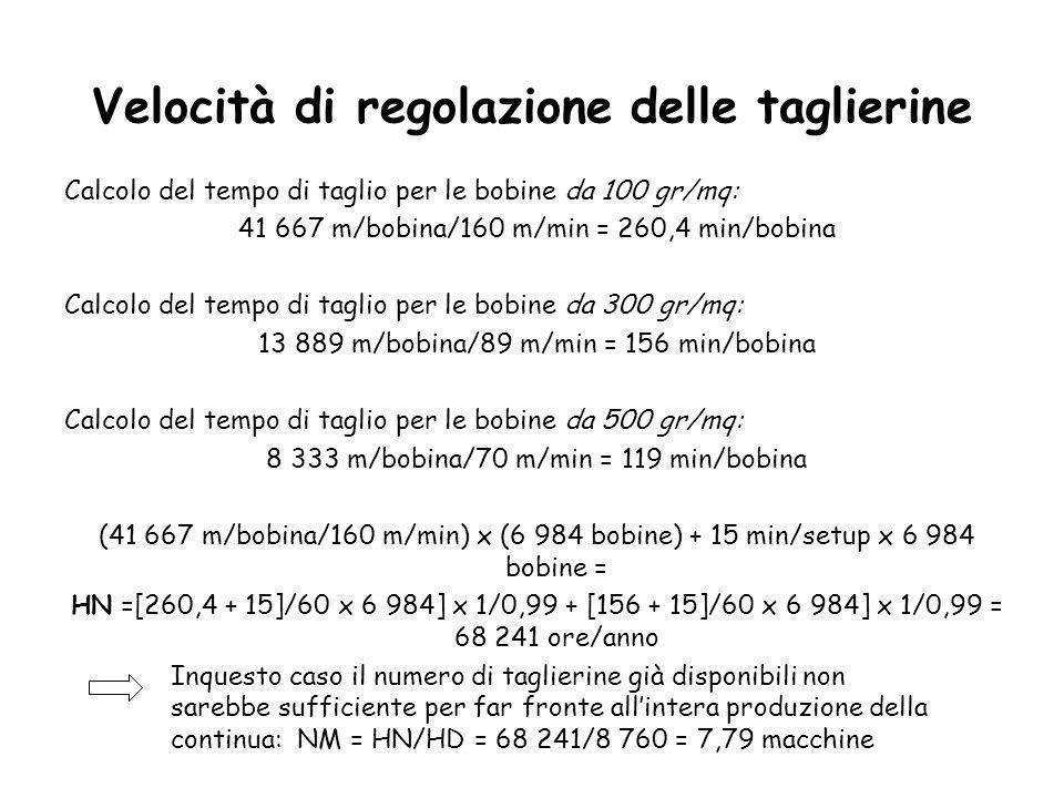 Calcolo del tempo di taglio per le bobine da 100 gr/mq: 41 667 m/bobina/160 m/min = 260,4 min/bobina Calcolo del tempo di taglio per le bobine da 300