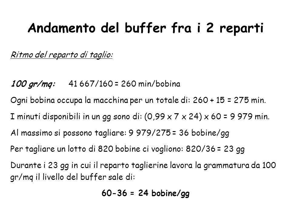 Andamento del buffer fra i 2 reparti Ritmo del reparto di taglio: 100 gr/mq:41 667/160 = 260 min/bobina Ogni bobina occupa la macchina per un totale d