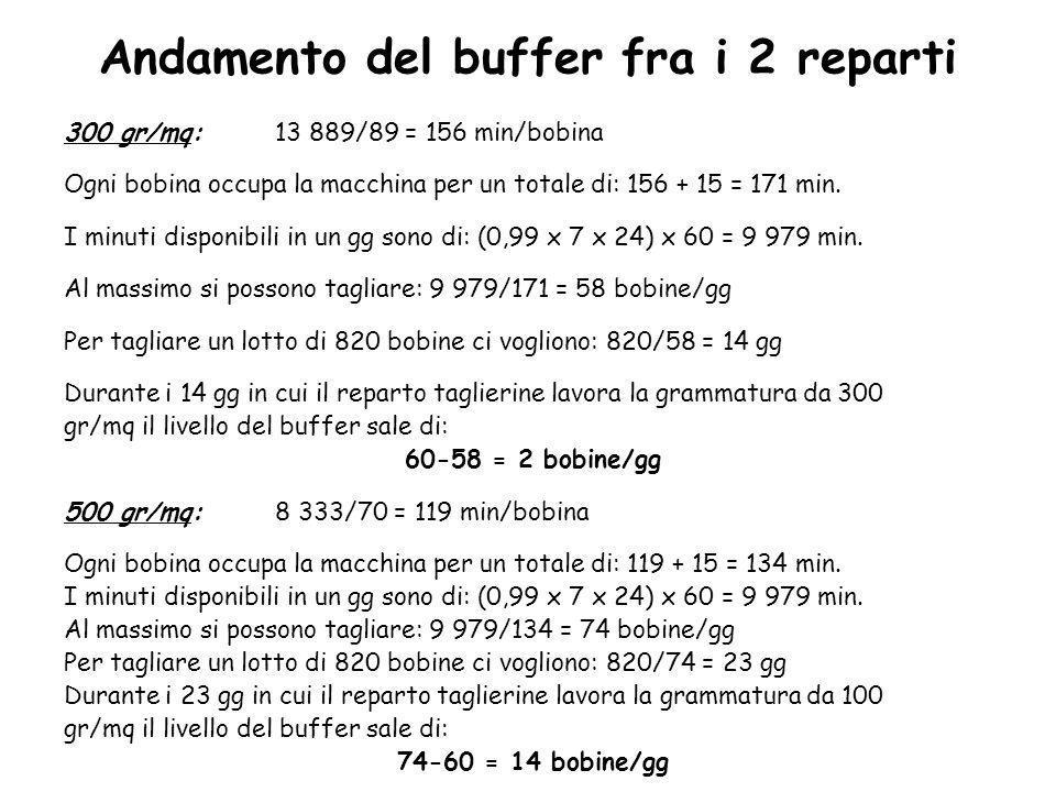 Andamento del buffer fra i 2 reparti 300 gr/mq:13 889/89 = 156 min/bobina Ogni bobina occupa la macchina per un totale di: 156 + 15 = 171 min. I minut
