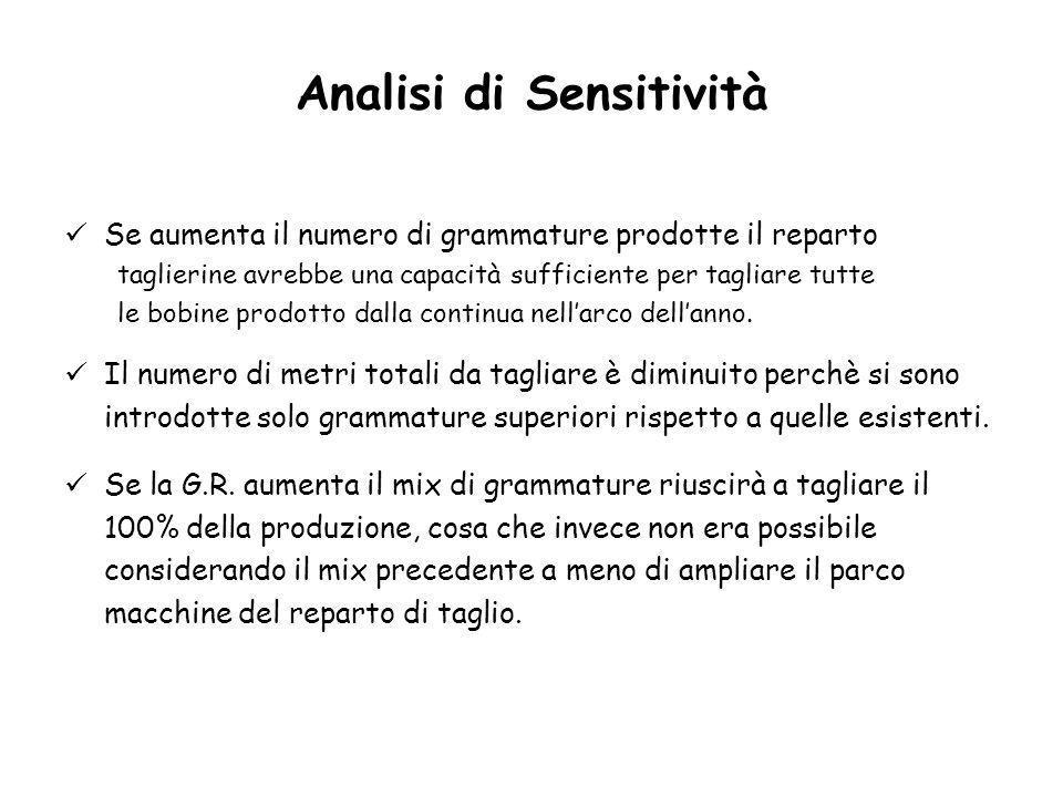 Analisi di Sensitività Se aumenta il numero di grammature prodotte il reparto taglierine avrebbe una capacità sufficiente per tagliare tutte le bobine