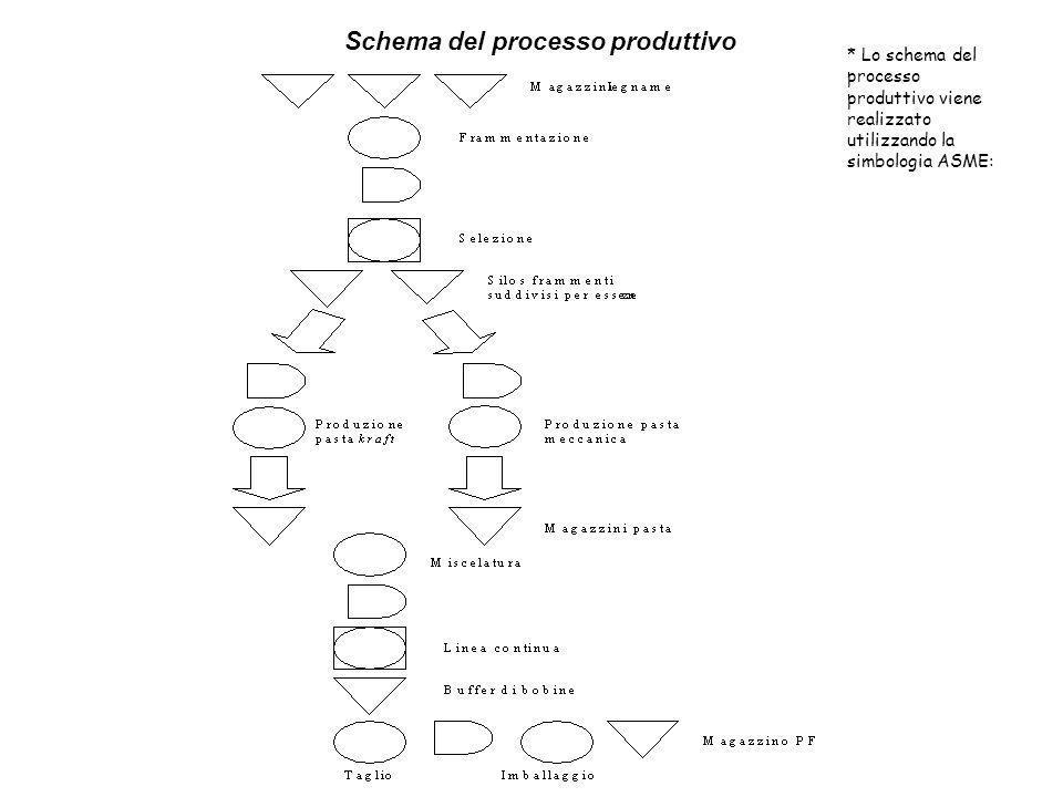 Caso Giglio Rosa carte e cartoncini * Lo schema del processo produttivo viene realizzato utilizzando la simbologia ASME: Schema del processo produttiv