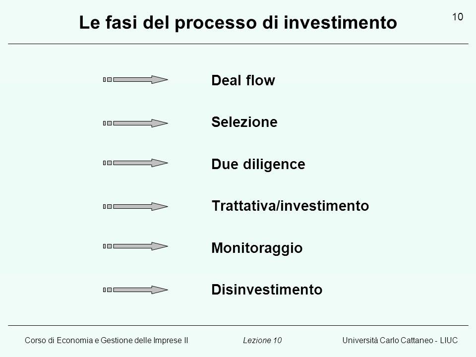 Corso di Economia e Gestione delle Imprese IIUniversità Carlo Cattaneo - LIUCLezione 10 10 Le fasi del processo di investimento Deal flow Selezione Du