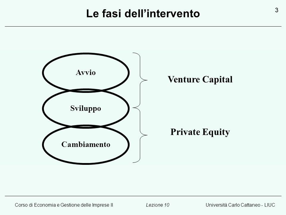 Corso di Economia e Gestione delle Imprese IIUniversità Carlo Cattaneo - LIUCLezione 10 3 Le fasi dellintervento Avvio Sviluppo Cambiamento Venture Ca