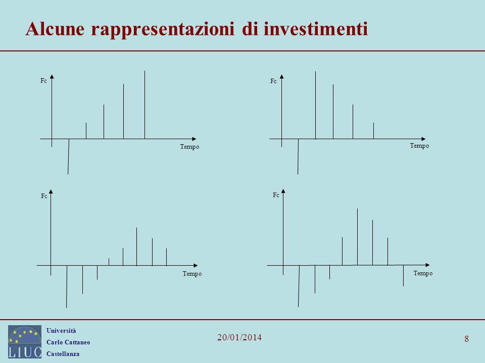 Università Carlo Cattaneo Castellanza 20/01/2014 8 Alcune rappresentazioni di investimenti Tempo Fc Tempo Fc Tempo Fc