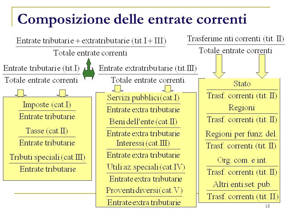 18 Composizione delle entrate correnti