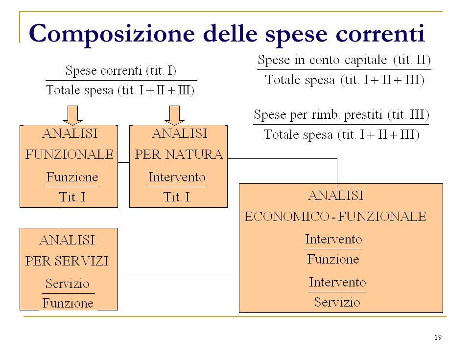 19 Composizione delle spese correnti