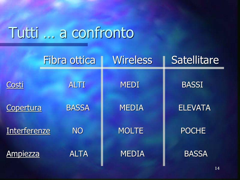 14 Tutti … a confronto Fibra ottica Wireless Satellitare Fibra ottica Wireless Satellitare Costi ALTI MEDI BASSI Copertura BASSA MEDIA ELEVATA Interfe