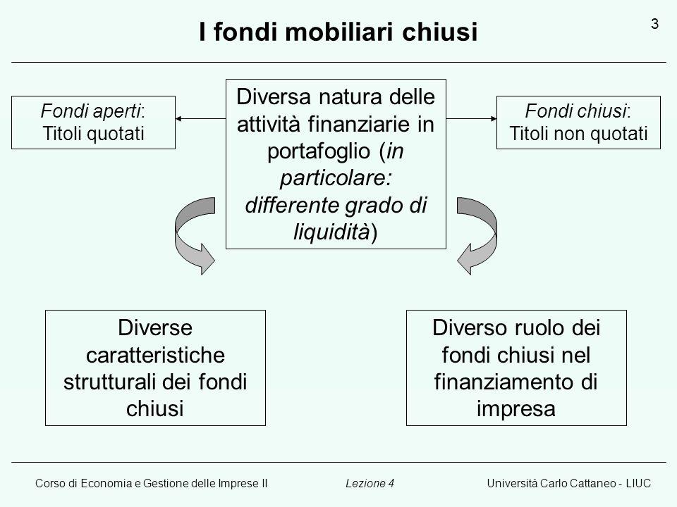 Corso di Economia e Gestione delle Imprese IIUniversità Carlo Cattaneo - LIUCLezione 4 4 I fondi mobiliari chiusi: caratteristiche 1.
