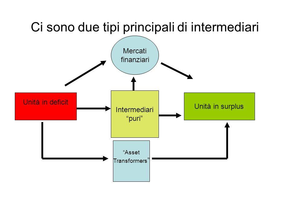 Ci sono due tipi principali di intermediari Intermediari puri Asset Transformers Unità in deficit Unità in surplus Mercati finanziari
