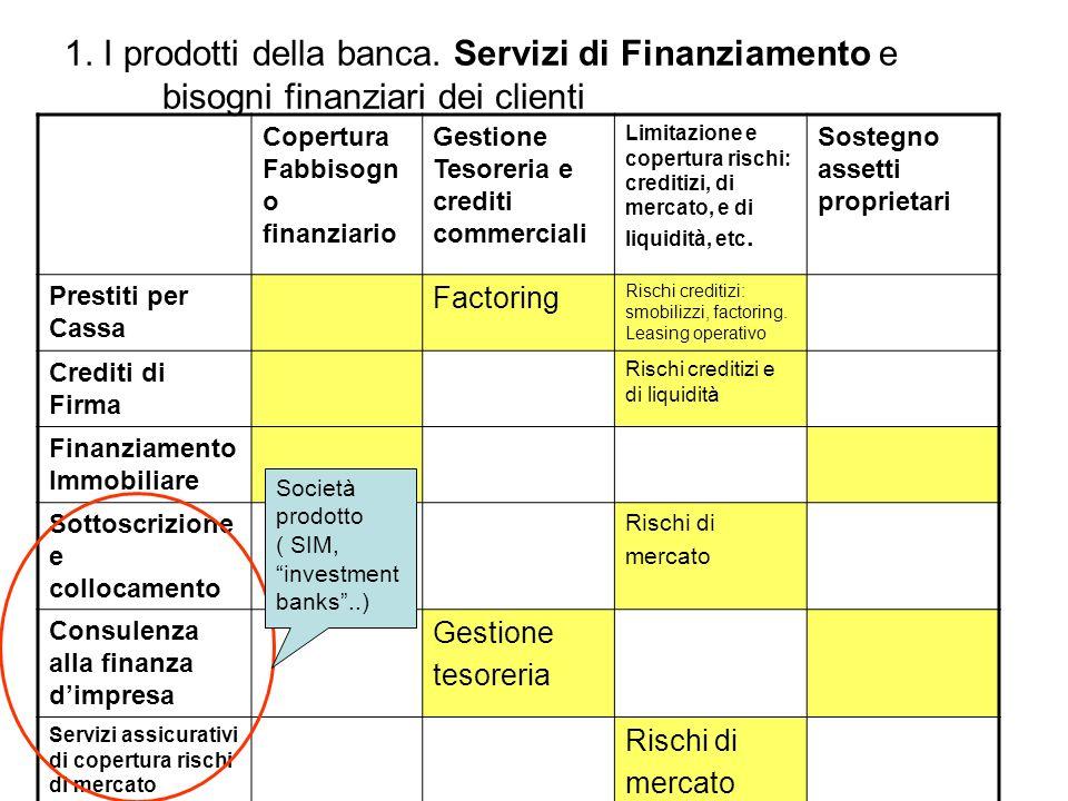 1. I prodotti della banca. Servizi di Finanziamento e bisogni finanziari dei clienti Copertura Fabbisogn o finanziario Gestione Tesoreria e crediti co