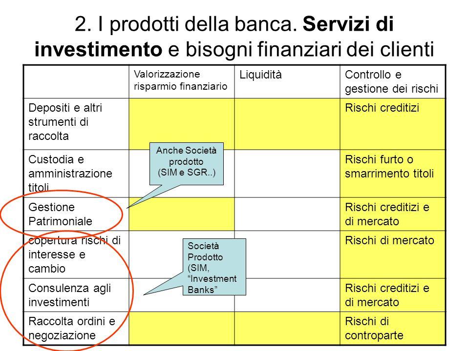 2. I prodotti della banca. Servizi di investimento e bisogni finanziari dei clienti Valorizzazione risparmio finanziario LiquiditàControllo e gestione