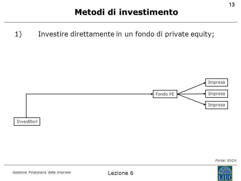 Gestione Finanziaria delle Imprese 13 1)Investire direttamente in un fondo di private equity; Fonte: EVCA Fondo PE Impresa Investitori Metodi di investimento Lezione 6