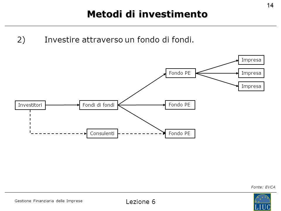 Gestione Finanziaria delle Imprese 14 2)Investire attraverso un fondo di fondi.