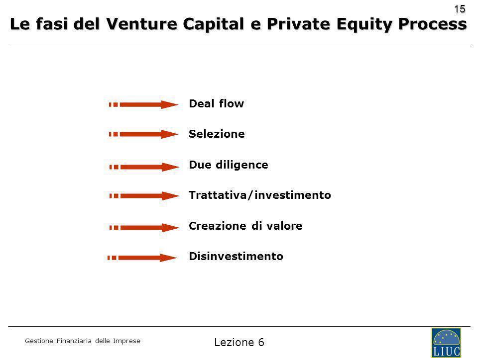Gestione Finanziaria delle Imprese 15 Deal flow Selezione Due diligence Trattativa/investimento Creazione di valore Disinvestimento Le fasi del Venture Capital e Private Equity Process Lezione 6