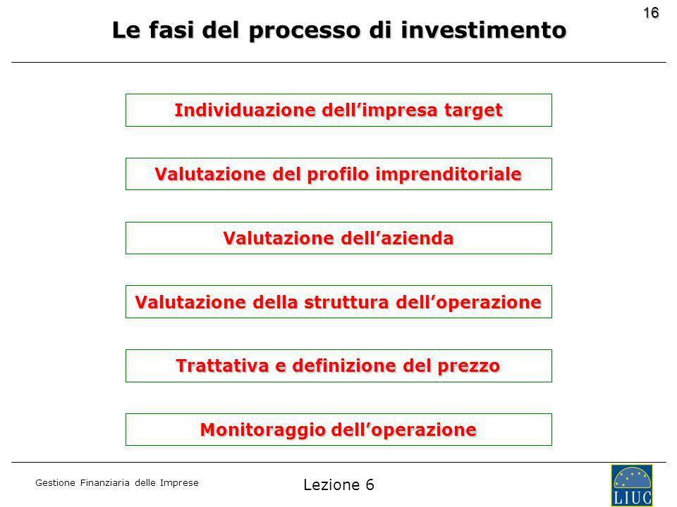 Gestione Finanziaria delle Imprese 16 Le fasi del processo di investimento Individuazione dellimpresa target Valutazione del profilo imprenditoriale Valutazione dellazienda Trattativa e definizione del prezzo Valutazione della struttura delloperazione Monitoraggio delloperazione Lezione 6