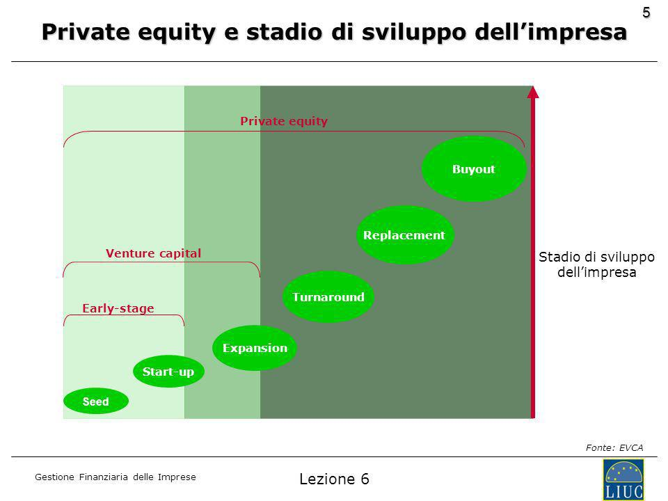 Gestione Finanziaria delle Imprese 5 Seed Start-up Expansion Turnaround Replacement Buyout Stadio di sviluppo dellimpresa Early-stage Venture capital