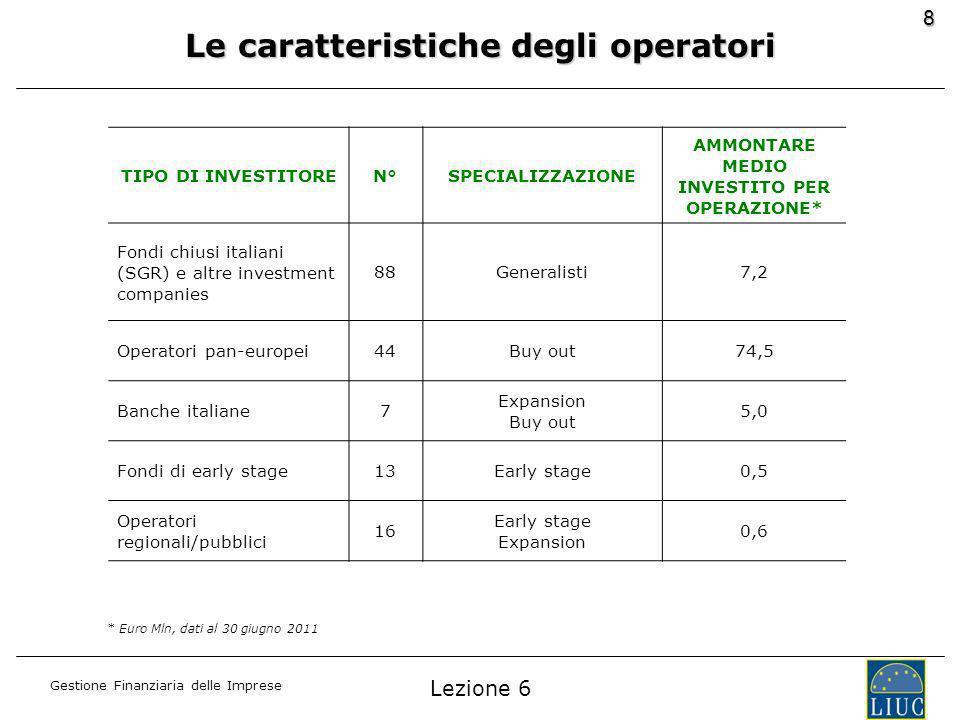 Gestione Finanziaria delle Imprese 8 TIPO DI INVESTITOREN°SPECIALIZZAZIONE AMMONTARE MEDIO INVESTITO PER OPERAZIONE* Fondi chiusi italiani (SGR) e altre investment companies 88Generalisti7,2 Operatori pan-europei44Buy out74,5 Banche italiane7 Expansion Buy out 5,0 Fondi di early stage13Early stage0,5 Operatori regionali/pubblici 16 Early stage Expansion 0,6 * Euro Mln, dati al 30 giugno 2011 Le caratteristiche degli operatori Lezione 6