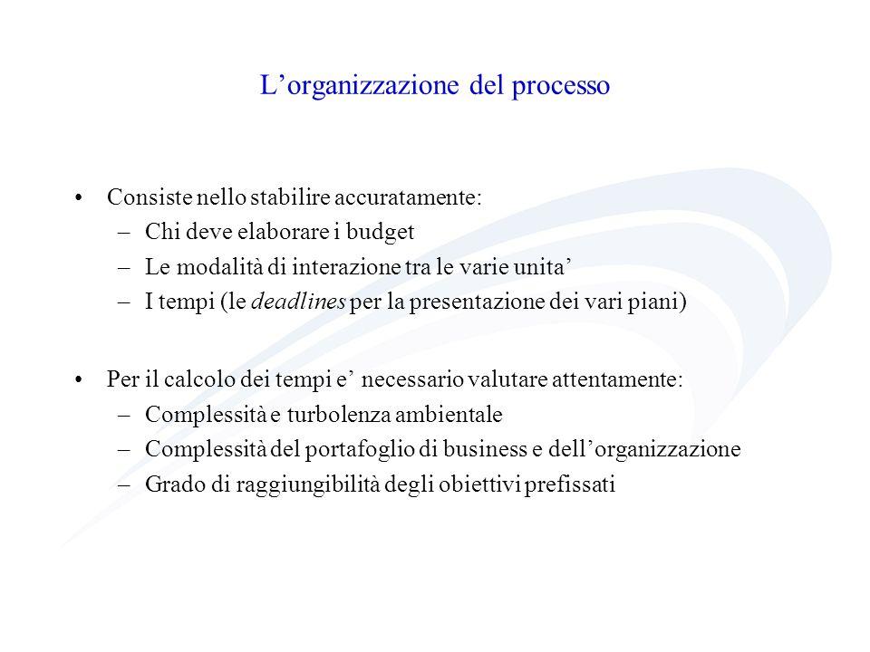 Lorganizzazione del processo Consiste nello stabilire accuratamente: –Chi deve elaborare i budget –Le modalità di interazione tra le varie unita –I te