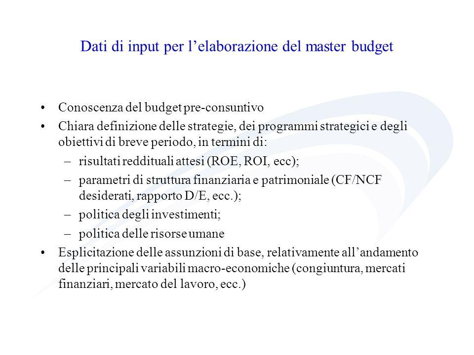 Dati di input per lelaborazione del master budget Conoscenza del budget pre-consuntivo Chiara definizione delle strategie, dei programmi strategici e