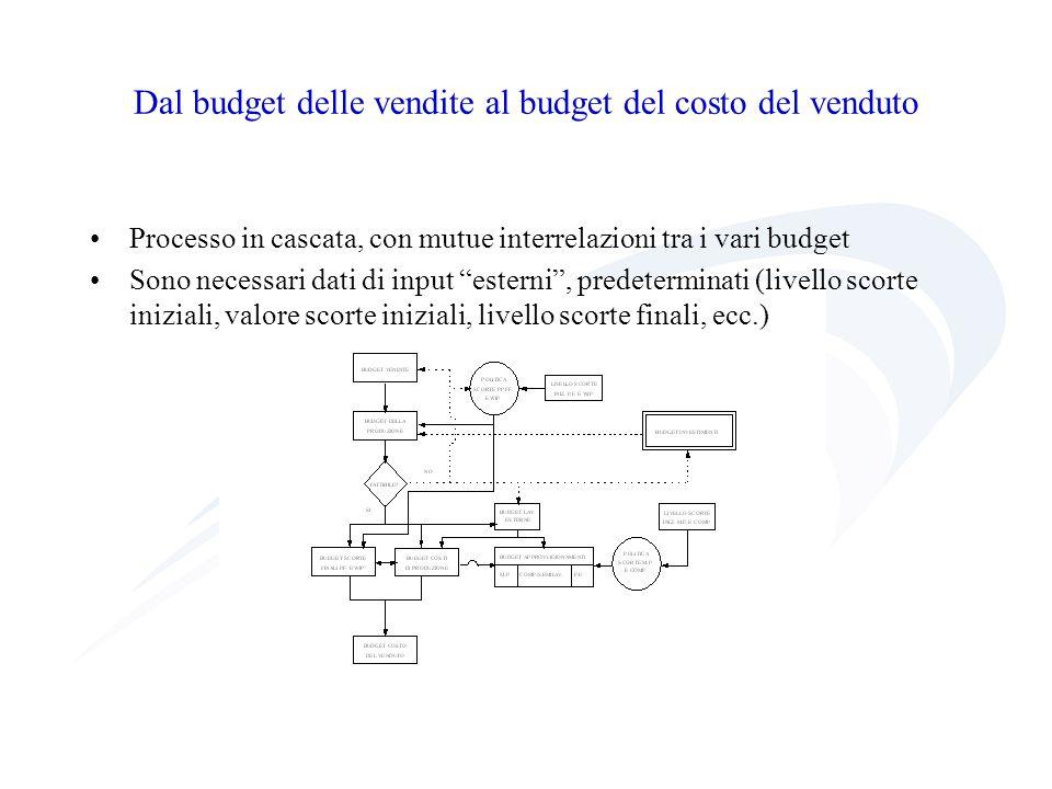 Dal budget delle vendite al budget del costo del venduto Processo in cascata, con mutue interrelazioni tra i vari budget Sono necessari dati di input