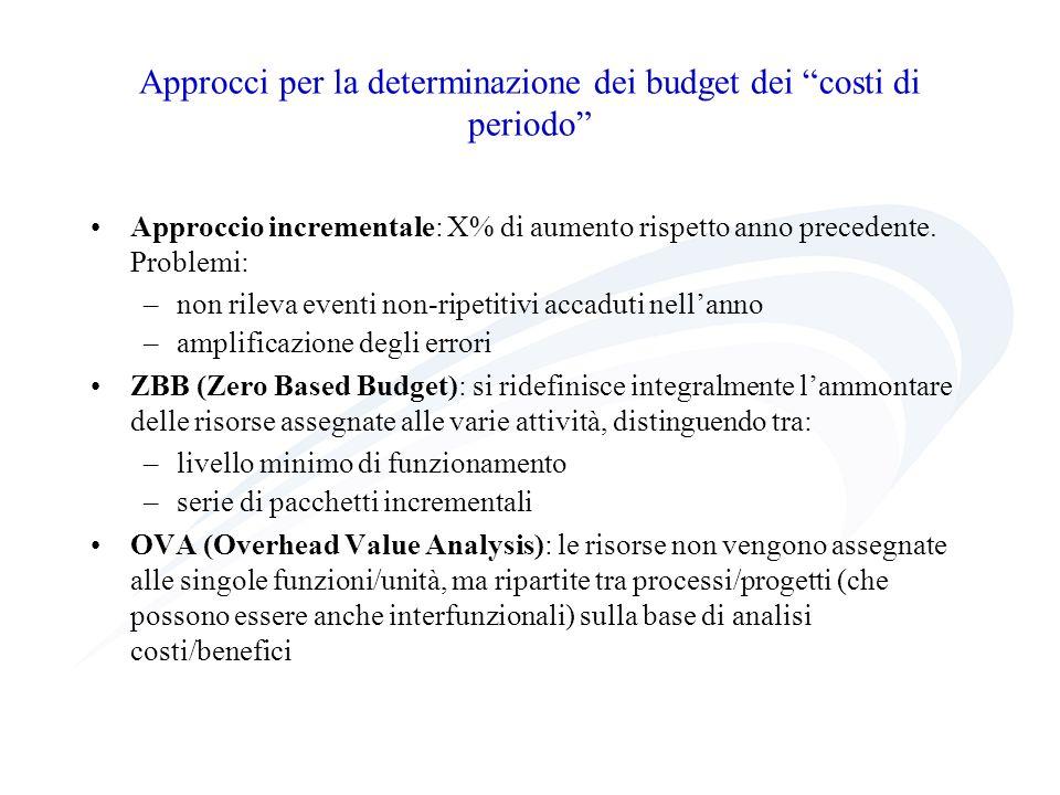 Approcci per la determinazione dei budget dei costi di periodo Approccio incrementale: X% di aumento rispetto anno precedente. Problemi: –non rileva e