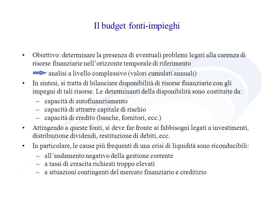 Il budget fonti-impieghi Obiettivo: determinare la presenza di eventuali problemi legati alla carenza di risorse finanziarie nellorizzonte temporale d